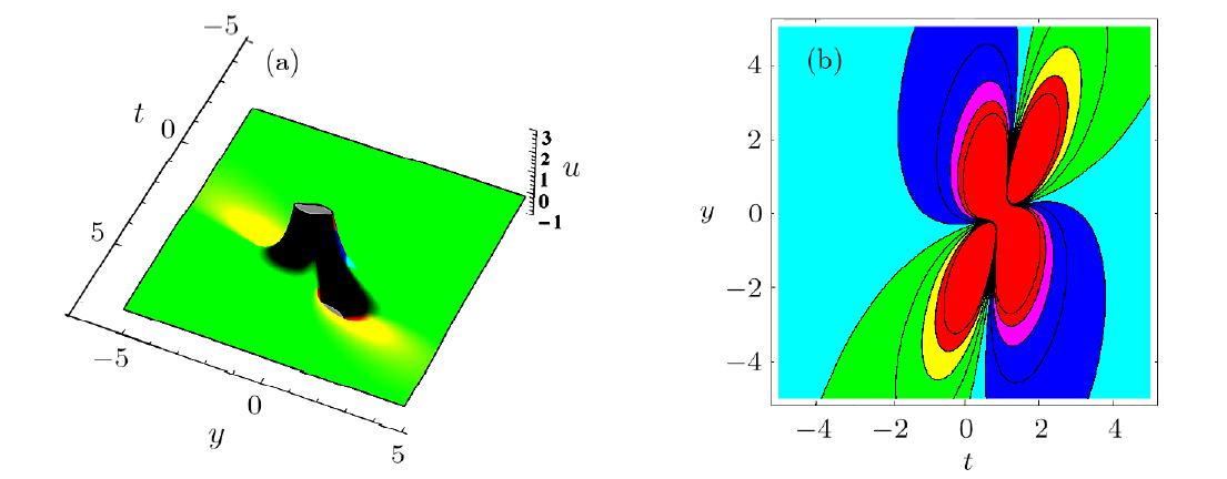 Interaction Solutions for Kadomtsev-Petviashvili Equation
